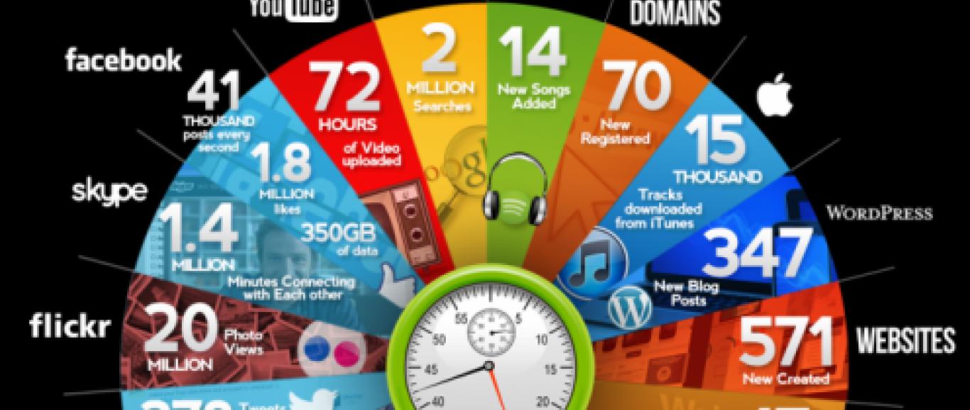 מה קורה באינטרנט כל דקה?